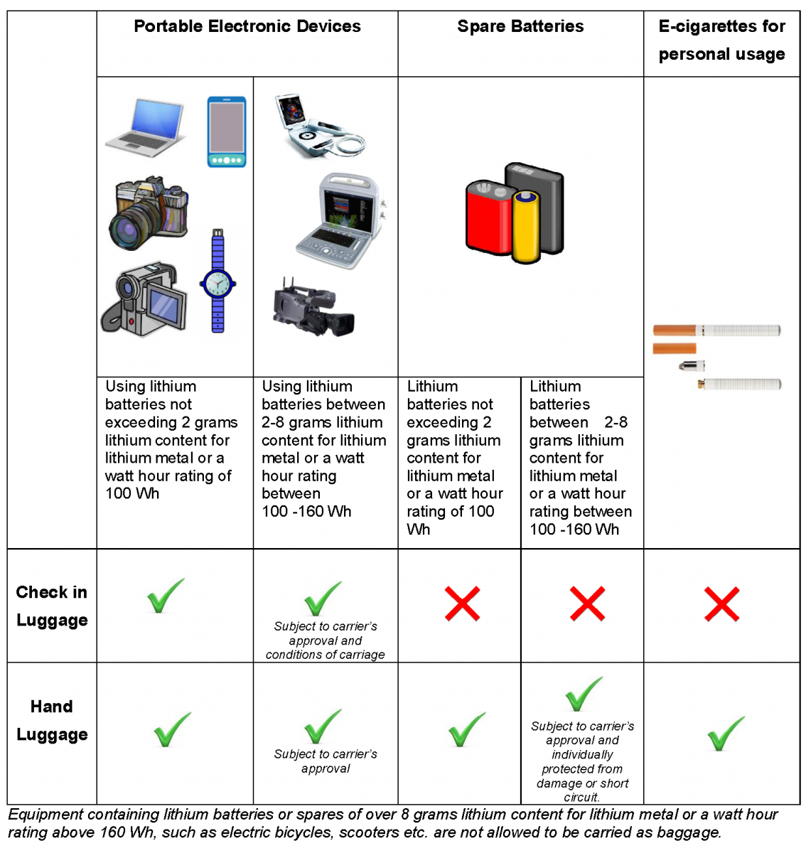 New requirement for carriage of lithium batteries on aircraft devices with lithium batteries and spare lithium batteries on aircraft also electronic smoking devices are included in the scope of this regulation pooptronica